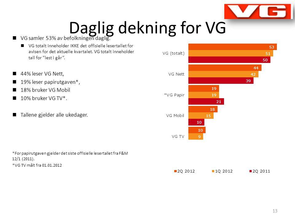 Daglig dekning for VG  VG samler 53% av befolkningen daglig.