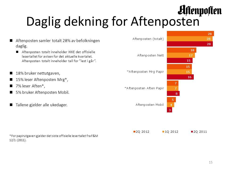 Daglig dekning for Aftenposten  Aftenposten samler totalt 28% av befolkningen daglig.