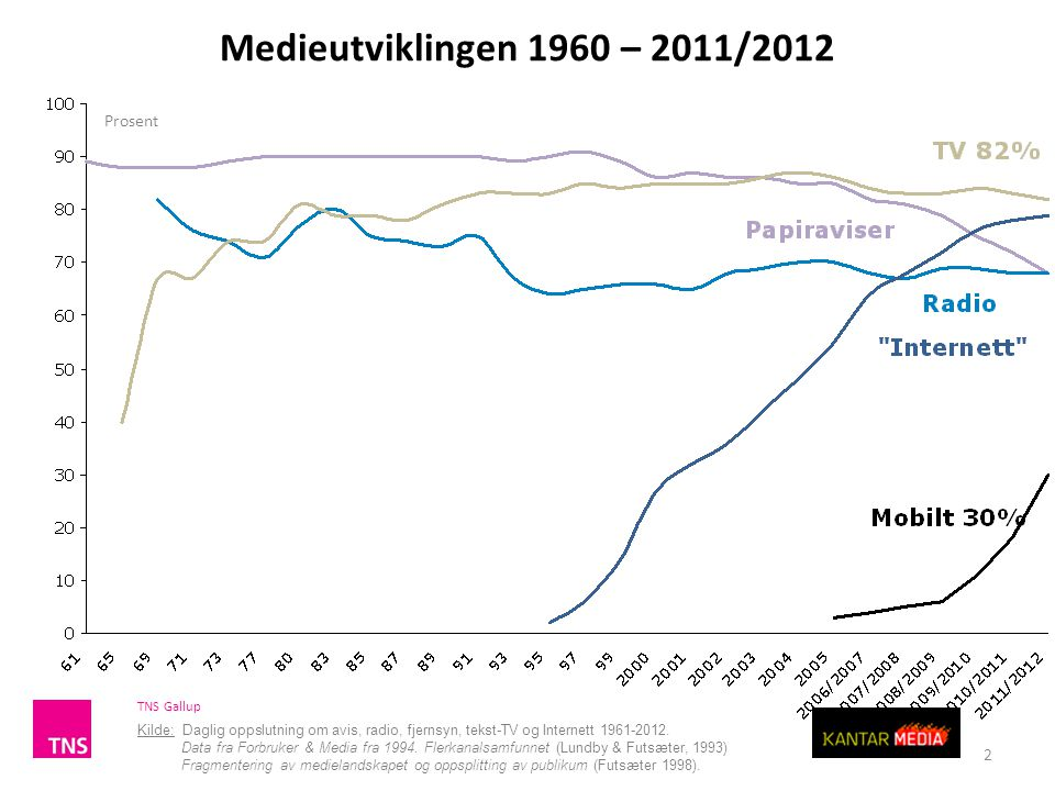 2 Medieutviklingen 1960 – 2011/2012 Kilde: Daglig oppslutning om avis, radio, fjernsyn, tekst-TV og Internett 1961-2012.