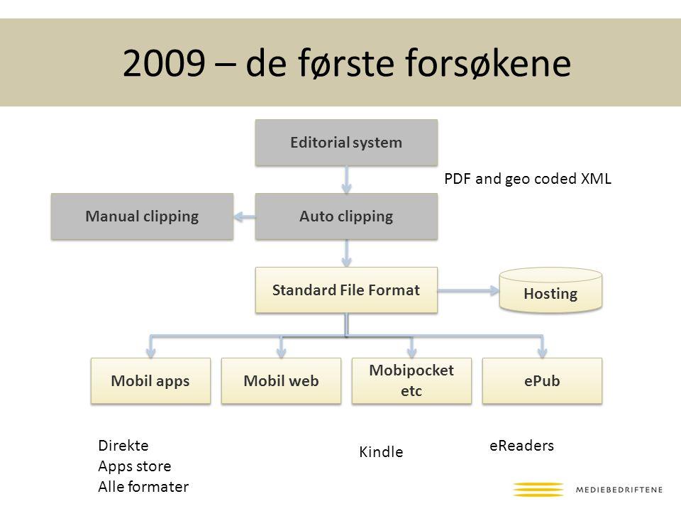 2009 – de første forsøkene Editorial system Standard File Format Hosting Mobil apps Mobil web Mobipocket etc ePub Direkte Apps store Alle formater eReaders Kindle Auto clipping Manual clipping PDF and geo coded XML
