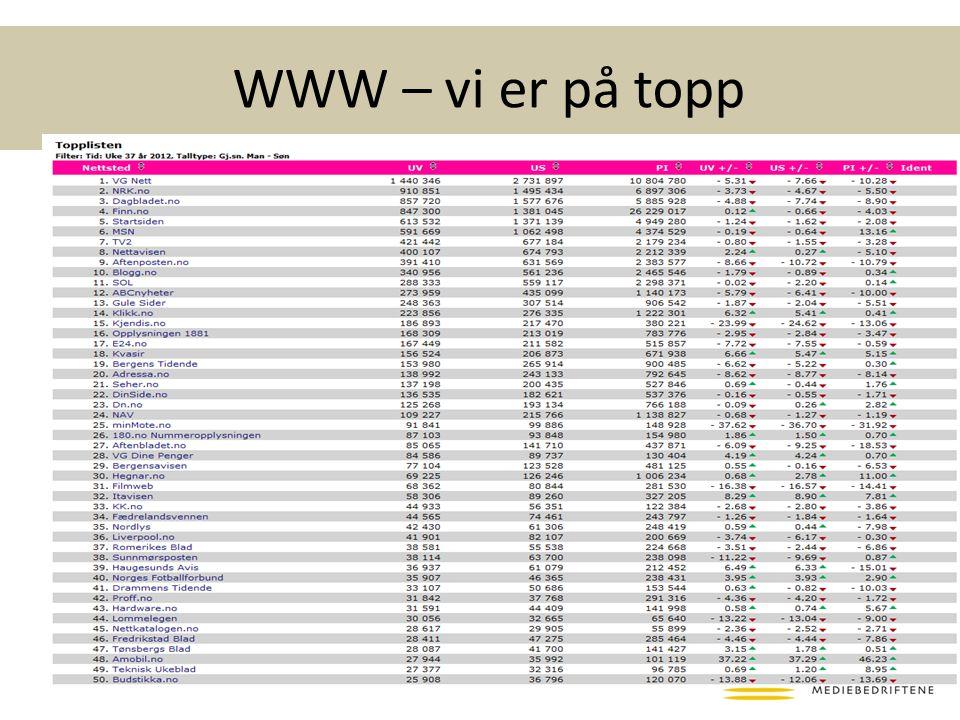 WWW – vi er på topp
