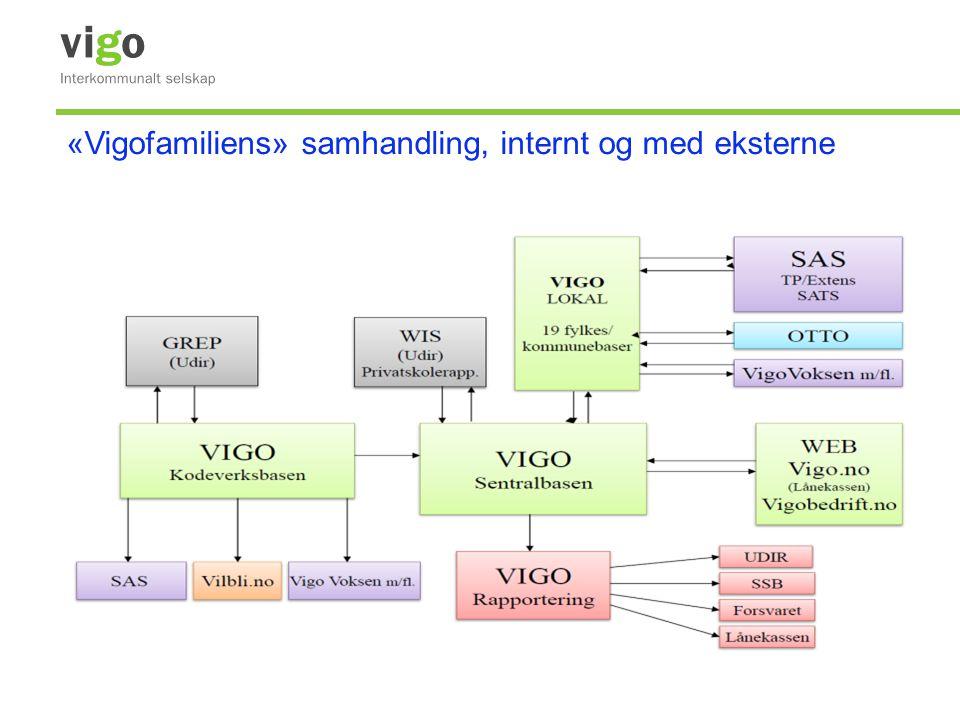 6 Inn/utlasting (tilhører i hovedsak inntak) Her finnes rapporter for datautveksling med andre systemer.