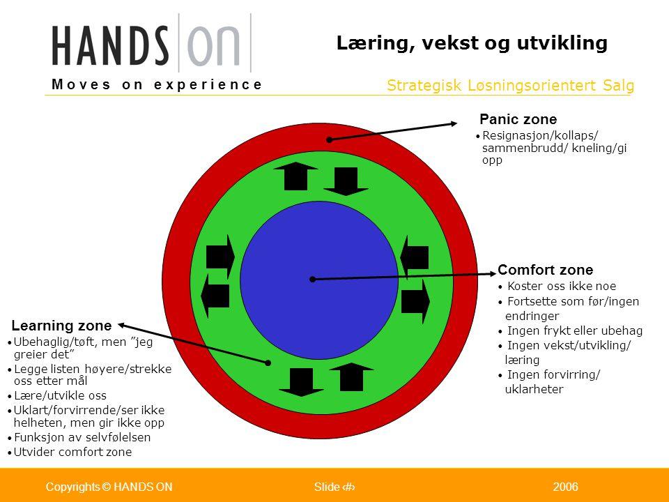 Strategisk Løsningsorientert Salg M o v e s o n e x p e r i e n c e Oslo 25.07.2001Copyrights © HANDS ONPage / Pages 212006Copyrights © HANDS ONSlide
