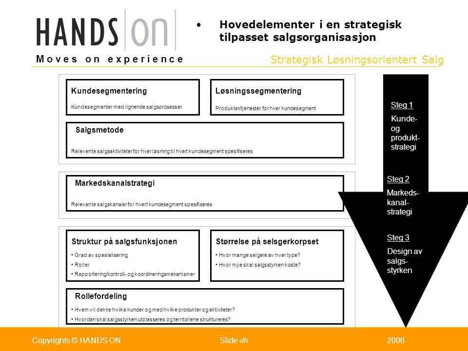 Strategisk Løsningsorientert Salg M o v e s o n e x p e r i e n c e Oslo 25.07.2001Copyrights © HANDS ONPage / Pages 92006Copyrights © HANDS ONSlide 9