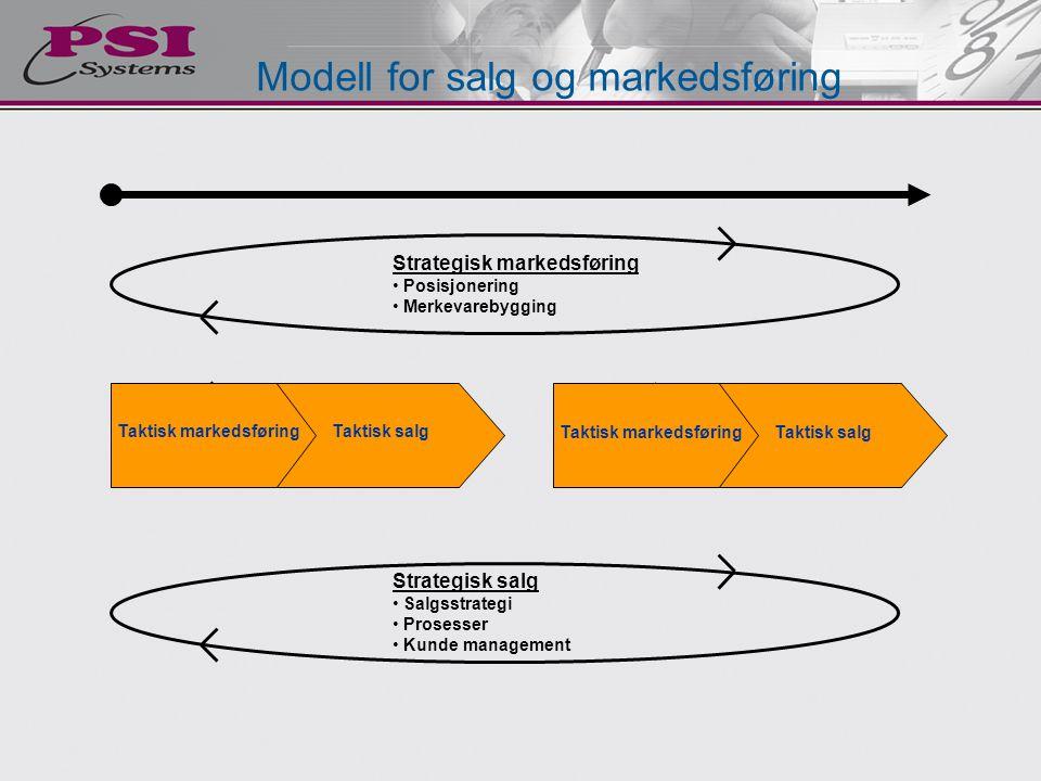 Modell for salg og markedsføring Taktisk markedsføringTaktisk salg Strategisk markedsføring • Posisjonering • Merkevarebygging Strategisk salg • Salgs