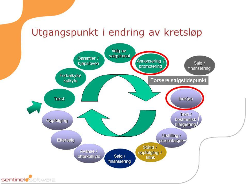 Utgangspunkt i endring av kretsløp TakstInnkjøp Forkalkyle/ kalkyle Valg av salgskanal Tekn./ kostmetisk klargjøring Utstilling / presentasjon Garanti