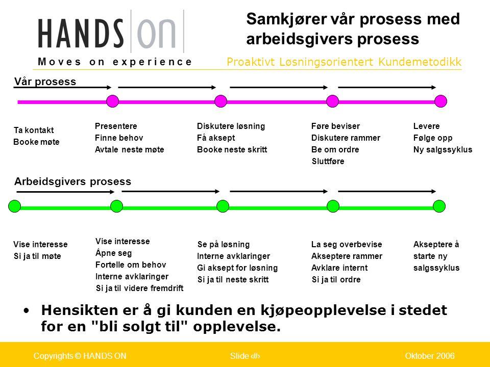 M o v e s o n e x p e r i e n c e Oslo 25.07.2001Copyrights © HANDS ONPage / Pages 13Oktober 2006Copyrights © HANDS ONSlide 13 Proaktivt Løsningsorientert Kundemetodikk M o v e s o n e x p e r i e n c e Oslo 25.07.2001Copyrights © HANDS ONPage / Pages 13Oktober 2006Copyrights © HANDS ONSlide 13 Samkjører vår prosess med arbeidsgivers prosess •Hensikten er å gi kunden en kjøpeopplevelse i stedet for en bli solgt til opplevelse.