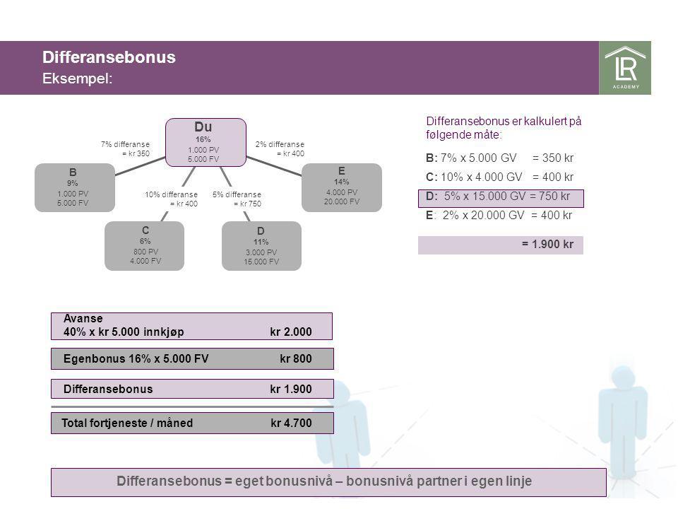 Eksempel: Differansebonus = eget bonusnivå – bonusnivå partner i egen linje Du 16% 1.000 PV 5.000 FV B 9% 1.000 PV 5.000 FV E 14% 4.000 PV 20.000 FV C 6% 800 PV 4.000 FV D 11% 3.000 PV 15.000 FV 7% differanse = kr 350 2% differanse = kr 400 10% differanse = kr 400 5% differanse = kr 750 Avanse 40% x kr 5.000 innkjøp kr 2.000 Egenbonus 16% x 5.000 FV kr 800 Total fortjeneste / måned kr 4.700 Differansebonus kr 1.900 Differansebonus er kalkulert på følgende måte: B: 7% x 5.000 GV = 350 kr C: 10% x 4.000 GV = 400 kr D: 5% x 15.000 GV = 750 kr E: 2% x 20.000 GV = 400 kr = 1.900 kr Differansebonus