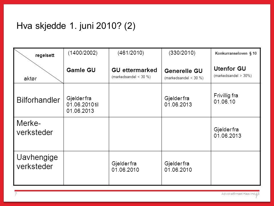 Advokatfirmaet Haavind AS 7 7 Hva skjedde 1. juni 2010? (2) regelsett aktør (1400/2002) Gamle GU (461/2010) GU ettermarked (markedsandel < 30 %) (330/