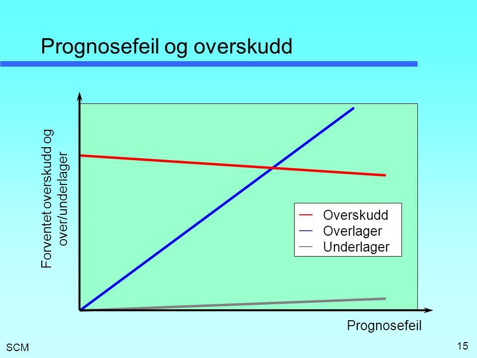 SCM 15 Prognosefeil og overskudd Prognosefeil Forventet overskudd og over/underlager —————— Overskudd Overlager Underlager