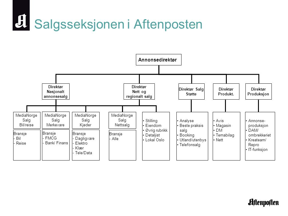 Salgsseksjonen i Aftenposten Annonsedirektør Direktør Nasjonalt annonsesalg Direktør Nett og regionalt salg Direktør Salg Støtte MediaNorge Salg Bil/r
