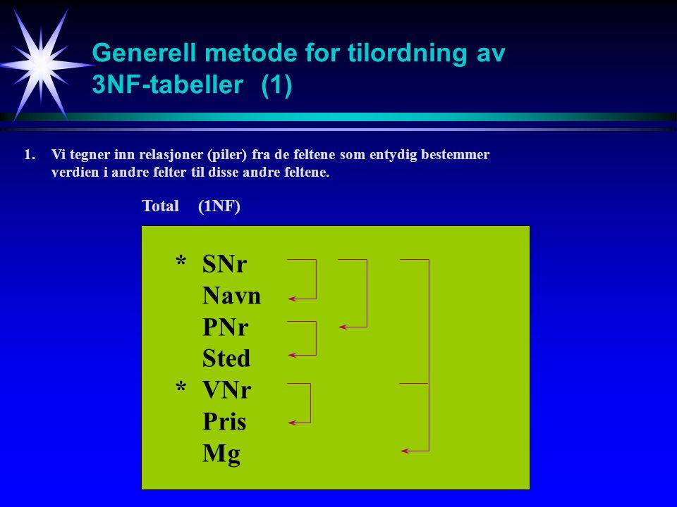 Generell metode for tilordning av 3NF-tabeller(1) *SNr Navn PNr Sted *VNr Pris Mg 1.Vi tegner inn relasjoner (piler) fra de feltene som entydig bestemmer verdien i andre felter til disse andre feltene.