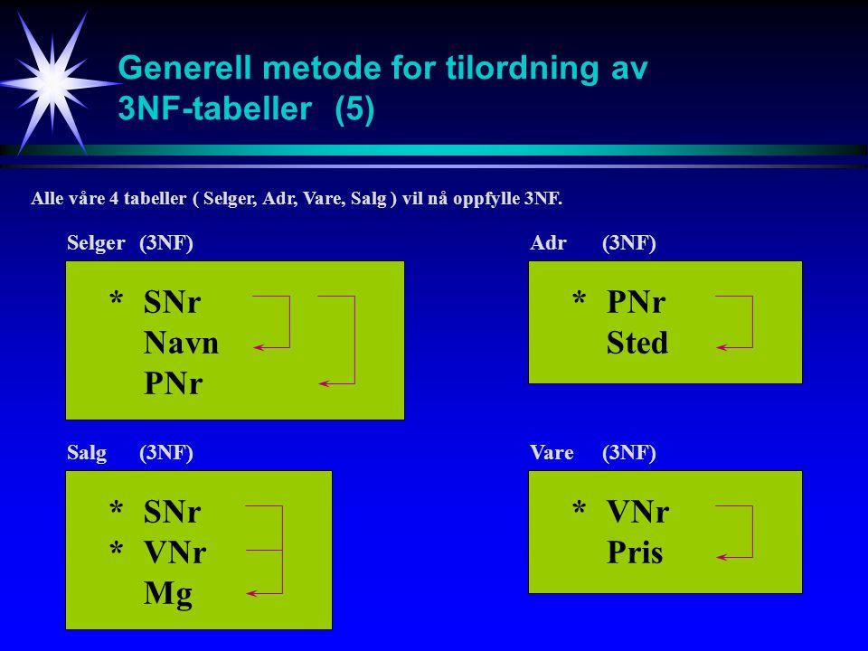 Generell metode for tilordning av 3NF-tabeller(5) Alle våre 4 tabeller ( Selger, Adr, Vare, Salg ) vil nå oppfylle 3NF. *SNr Navn PNr Selger(3NF) *PNr