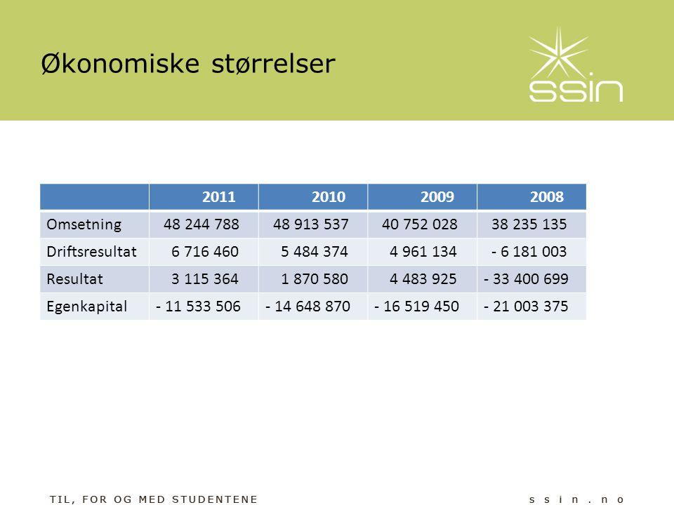 Økonomiske størrelser 2011 2010 2009 2008 Omsetning 48 244 788 48 913 537 40 752 028 38 235 135 Driftsresultat 6 716 460 5 484 374 4 961 134 - 6 181 0