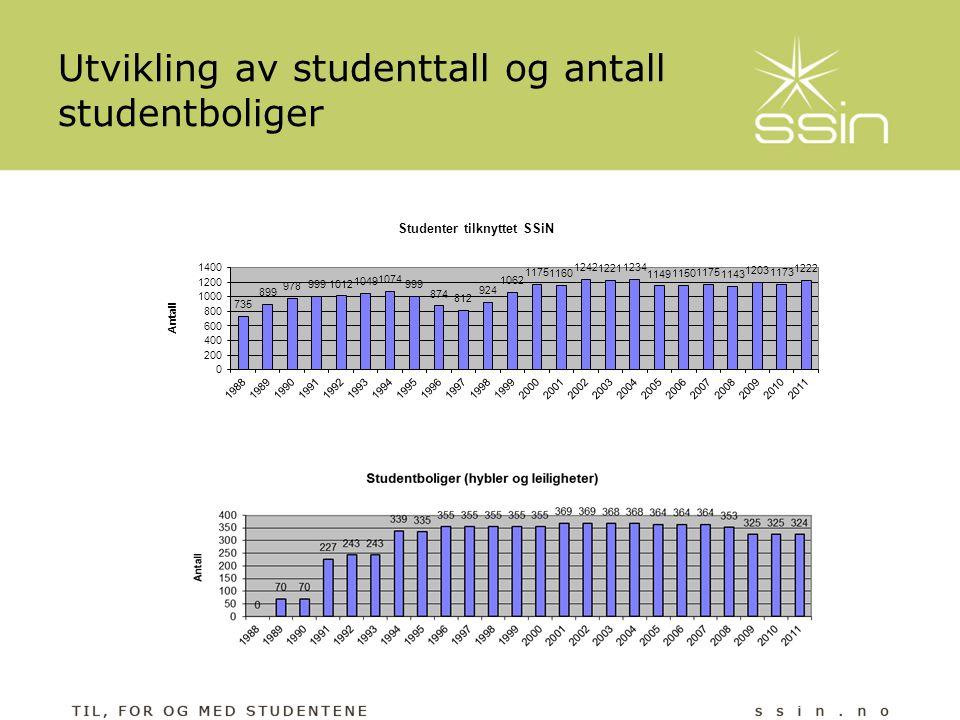 Utvikling av studenttall og antall studentboliger