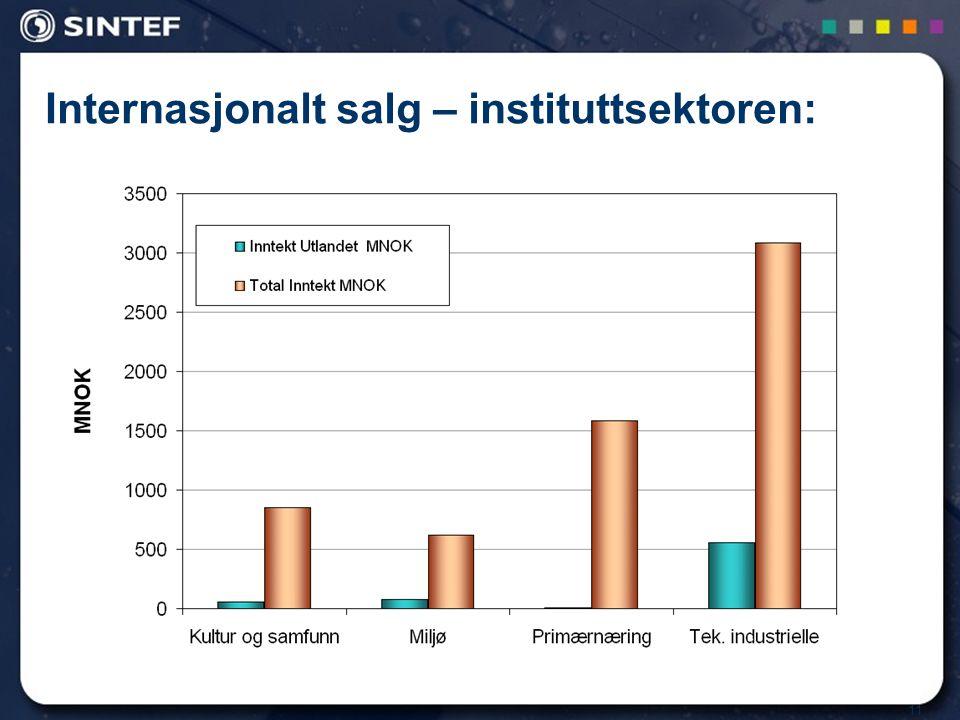 11 Internasjonalt salg – instituttsektoren: