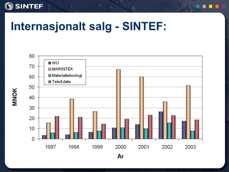 12 Internasjonalt salg - SINTEF: