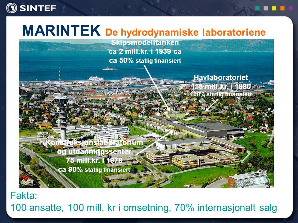 16 MARINTEK De hydrodynamiske laboratoriene Havlaboratoriet 115 mill.kr. i 1980 100% statlig finansiert Skipsmodelltanken ca 2 mill.kr. i 1939 ca ca 5