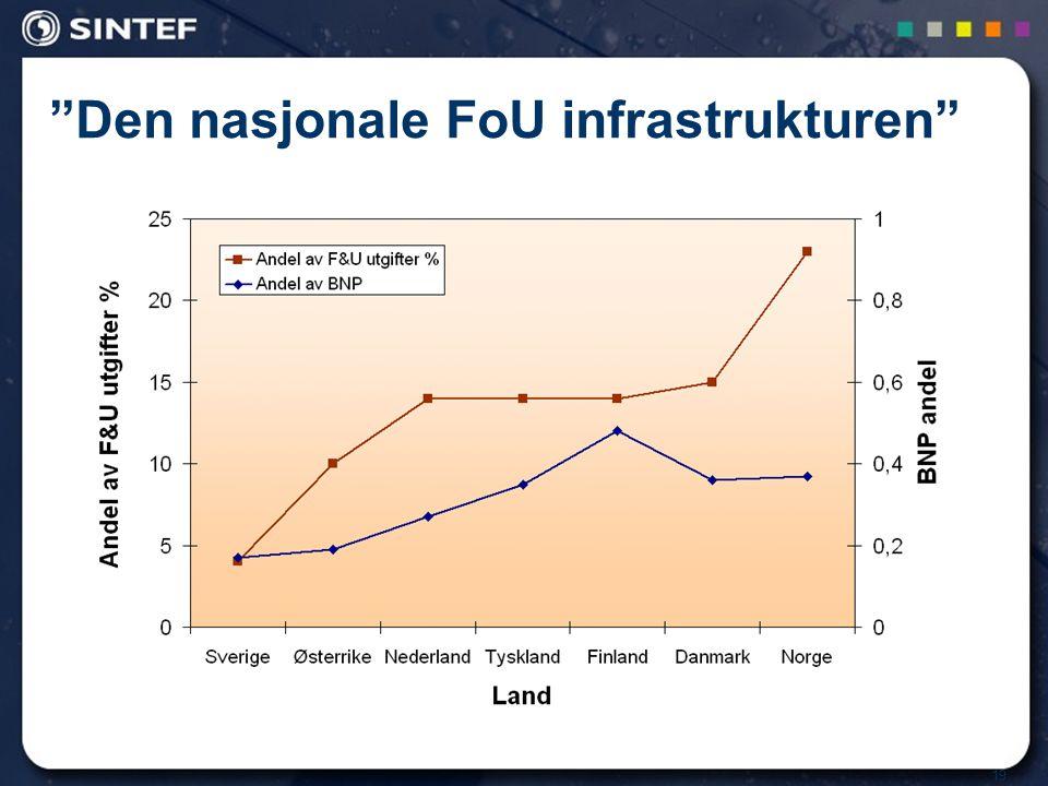 19 Den nasjonale FoU infrastrukturen