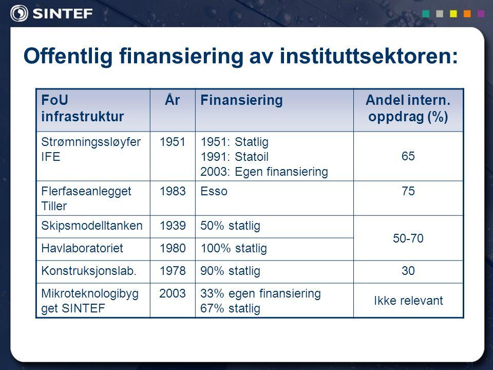 21 Offentlig finansiering av instituttsektoren: FoU infrastruktur ÅrFinansieringAndel intern. oppdrag (%) Strømningssløyfer IFE 19511951: Statlig 1991