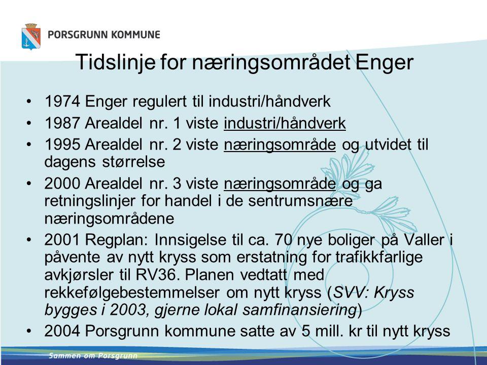 Tidslinje for næringsområdet Enger •1974 Enger regulert til industri/håndverk •1987 Arealdel nr. 1 viste industri/håndverk •1995 Arealdel nr. 2 viste