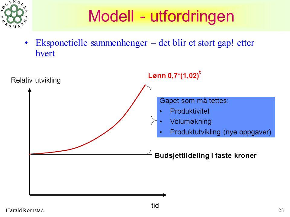 Harald Romstad23 Modell - utfordringen •Eksponetielle sammenhenger – det blir et stort gap! etter hvert Relativ utvikling tid Lønn 0,7*(1,02) t Gapet