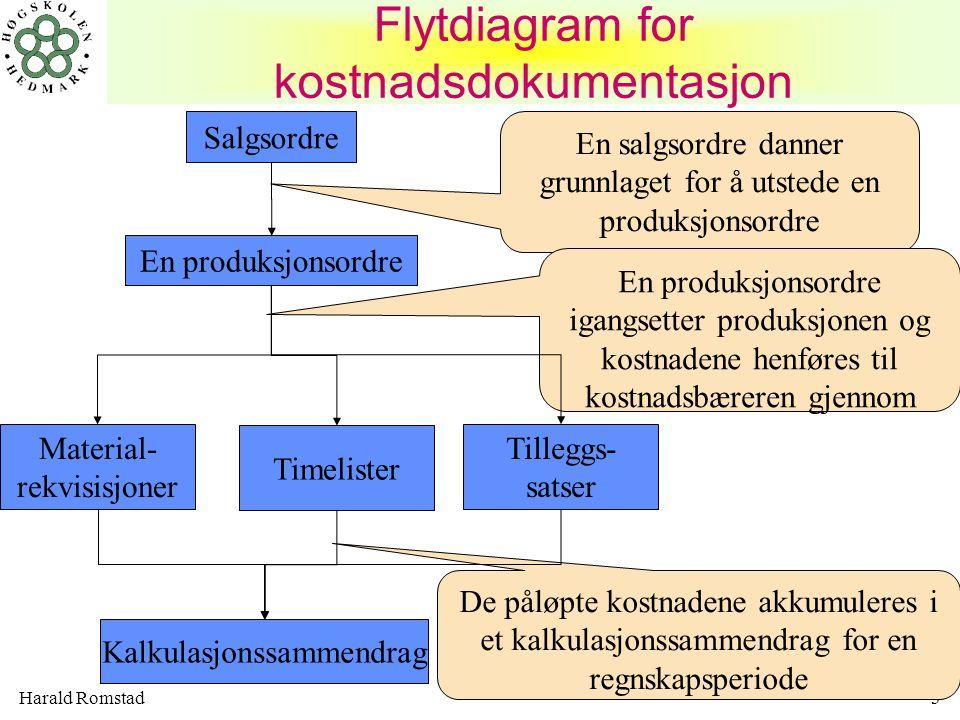 Harald Romstad4 KALKULASJONSSAMMENDRAG et eksempel Identifikasjon Materialkost Direkte lønn Indir.