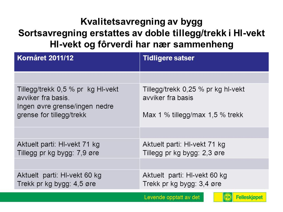 Kvalitetsavregning av bygg Sortsavregning erstattes av doble tillegg/trekk i Hl-vekt Hl-vekt og fôrverdi har nær sammenheng Kornåret 2011/12Tidligere satser Tillegg/trekk 0,5 % pr kg Hl-vekt avviker fra basis.