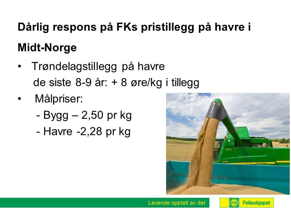 Dårlig respons på FKs pristillegg på havre i Midt-Norge • Trøndelagstillegg på havre de siste 8-9 år: + 8 øre/kg i tillegg • Målpriser: - Bygg – 2,50 pr kg - Havre -2,28 pr kg