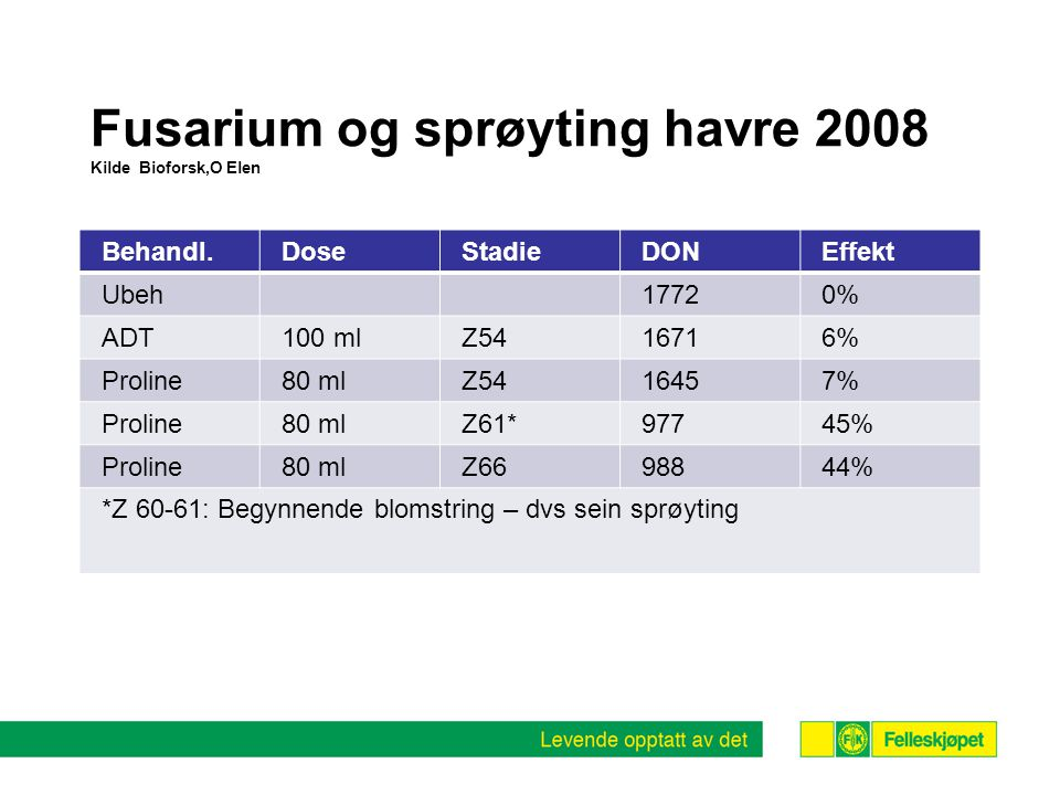 Fusarium og sprøyting havre 2008 Kilde Bioforsk,O Elen Behandl.DoseStadieDONEffekt Ubeh17720% ADT100 mlZ5416716% Proline80 mlZ5416457% Proline80 mlZ61*97745% Proline80 mlZ6698844% *Z 60-61: Begynnende blomstring – dvs sein sprøyting