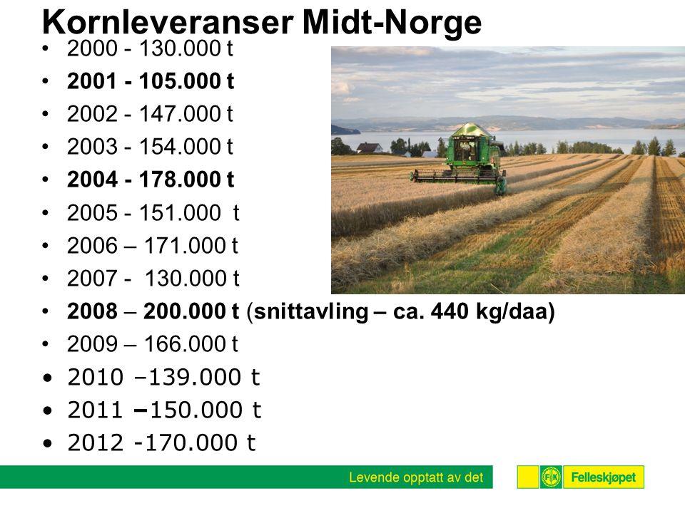 Kornleveranser Midt-Norge •2000 - 130.000 t •2001 - 105.000 t •2002 - 147.000 t •2003 - 154.000 t •2004 - 178.000 t •2005 - 151.000 t •2006 – 171.000 t •2007 - 130.000 t •2008 – 200.000 t (snittavling – ca.