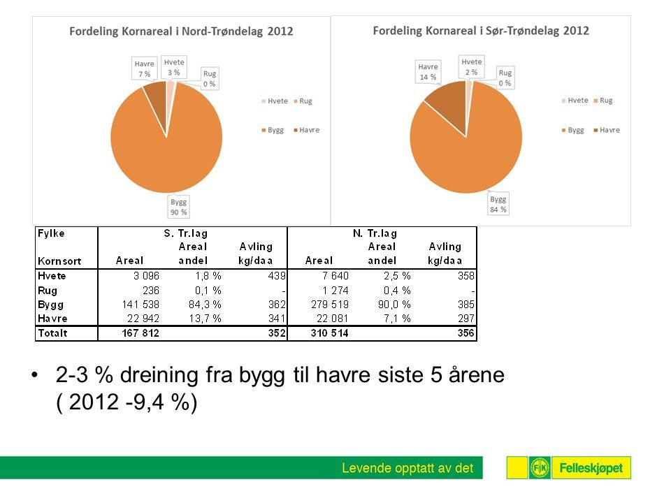 •Økningen fra 2011 til 2012 var 98.000 tonn.