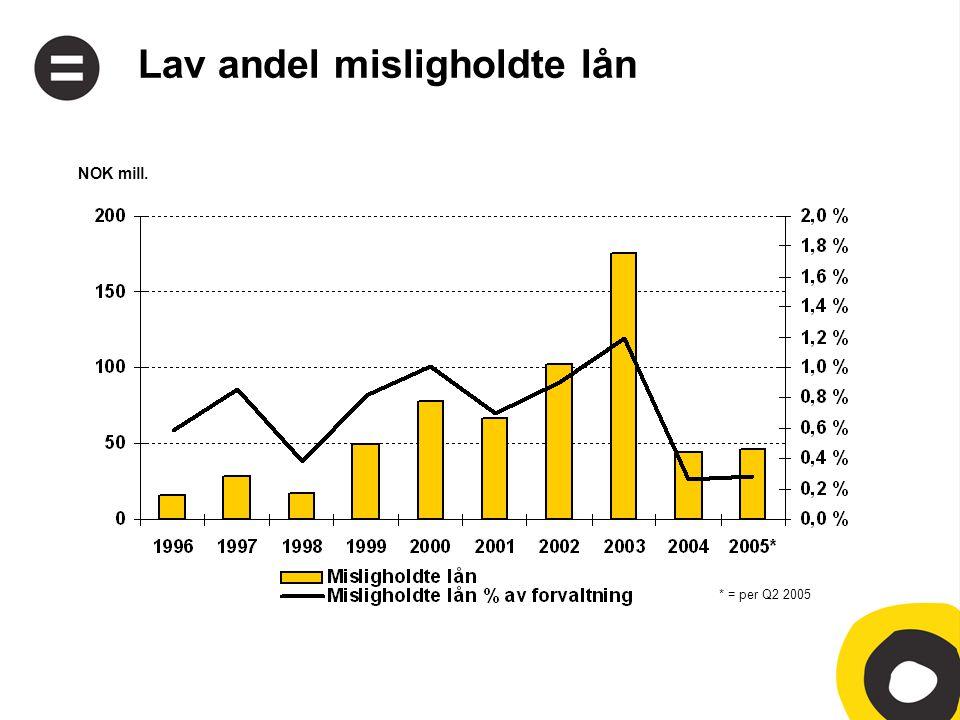 Lav andel misligholdte lån * = per Q2 2005 NOK mill.
