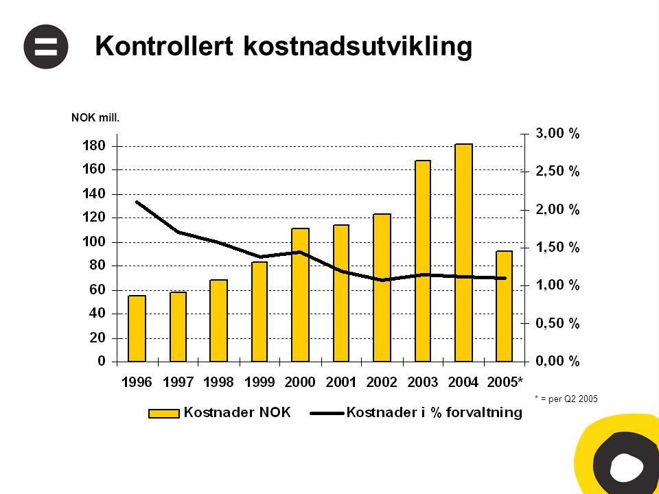 Kontrollert kostnadsutvikling * = per Q2 2005 NOK mill.