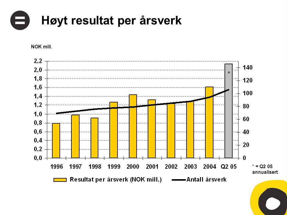 Høyt resultat per årsverk NOK mill. * = Q2 05 annualisert *