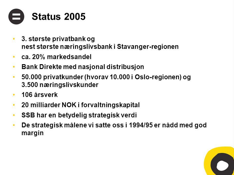 Status 2005 •3. største privatbank og nest største næringslivsbank i Stavanger-regionen •ca.