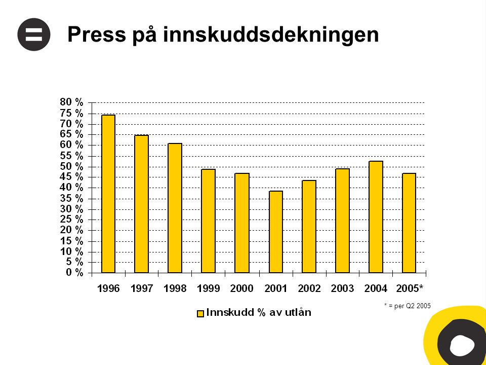 Press på innskuddsdekningen * = per Q2 2005