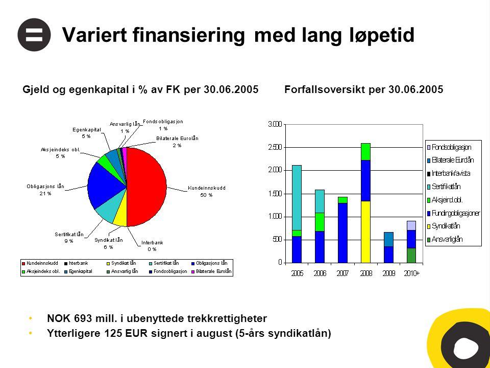 Variert finansiering med lang løpetid •NOK 693 mill.