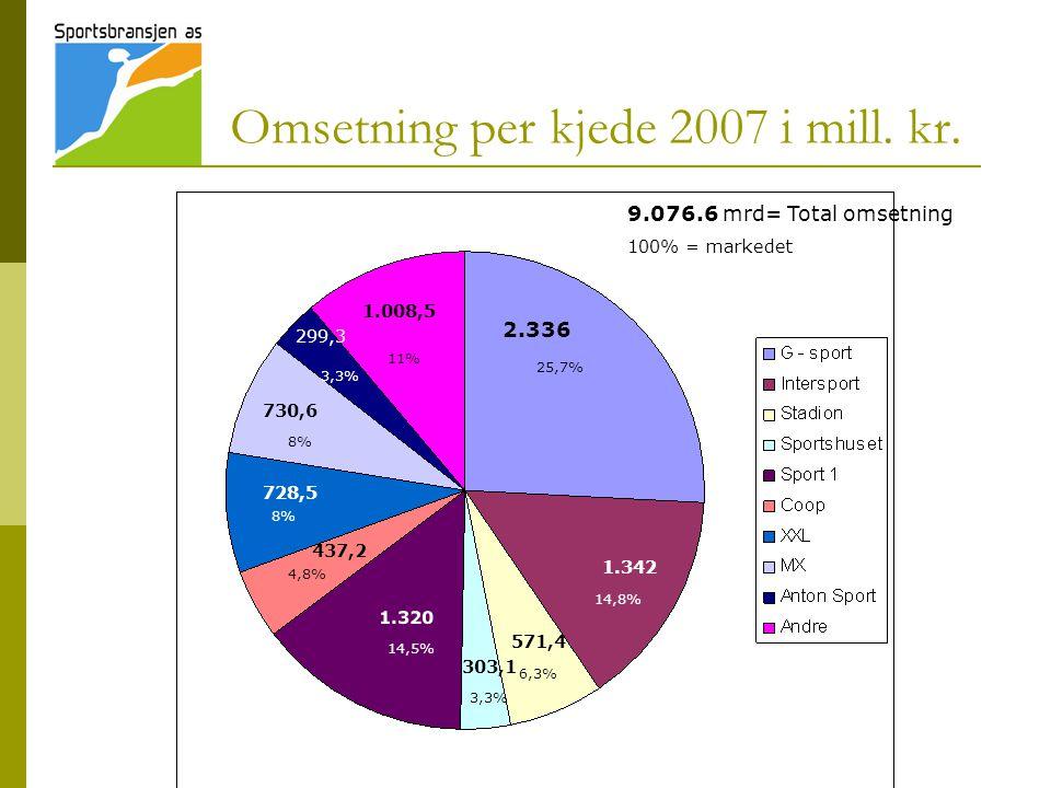 Omsetning per kjede 2007 i mill. kr. 2.336 1.342 571,4 303,1 1.320 437,2 728,5 730,6 1.008,5 299,3 25,7% 14,8% 6,3% 3,3% 14,5% 4,8% 8% 11% 9.076.6 mrd