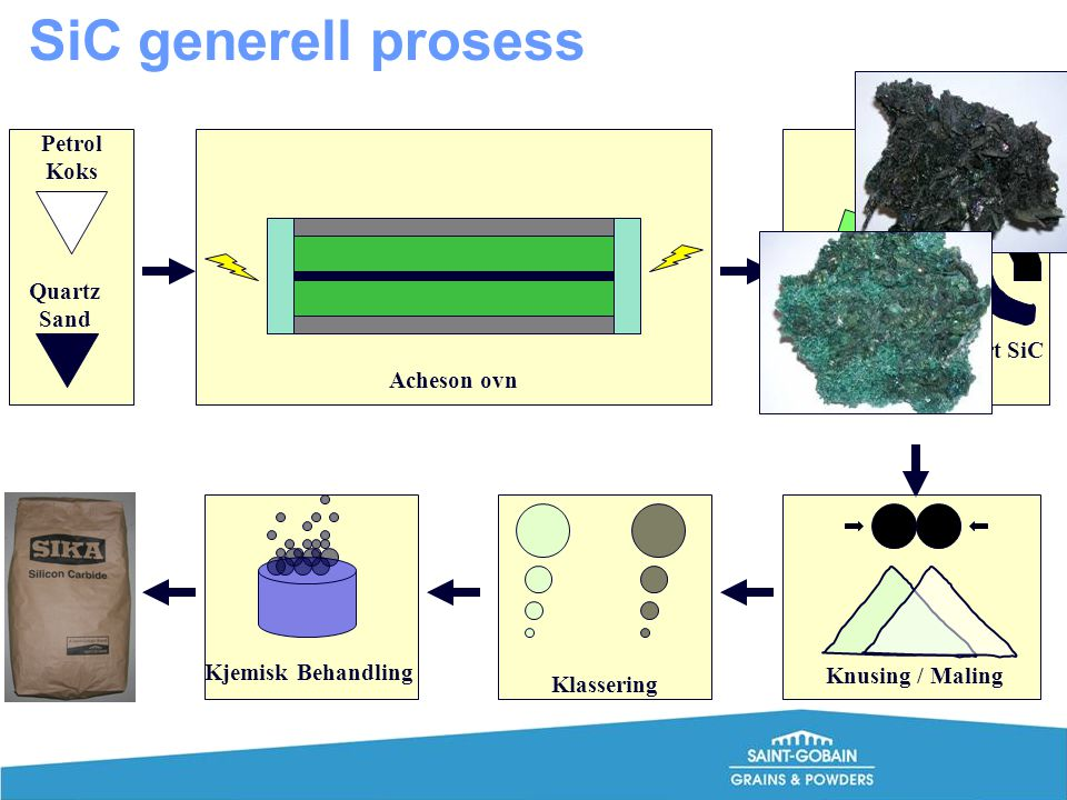 Petrol Koks Quartz Sand Grønn SiCSvart SiC Knusing / Maling Acheson ovn Klassering Kjemisk Behandling Product Storage SiC generell prosess