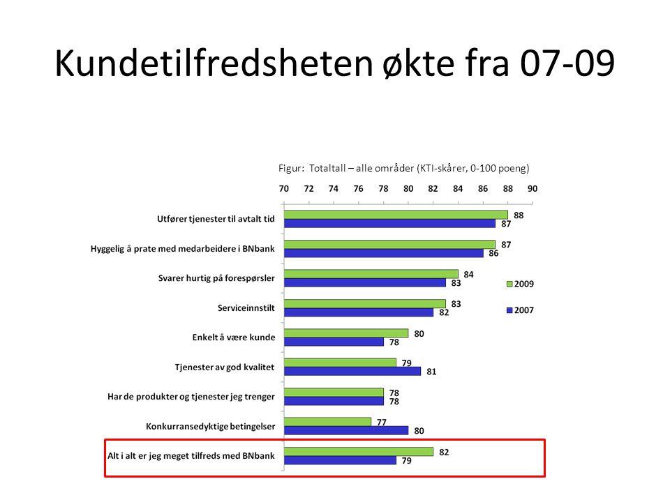 Kundetilfredsheten økte fra 07-09 Figur: Totaltall – alle områder (KTI-skårer, 0-100 poeng)