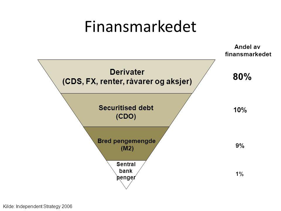 Finansmarkedet Sentral bank penger Bred pengemengde (M2) Securitised debt (CDO) Derivater (CDS, FX, renter, råvarer og aksjer) Andel av finansmarkedet