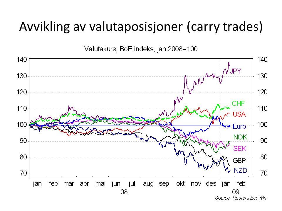 Avvikling av valutaposisjoner (carry trades)