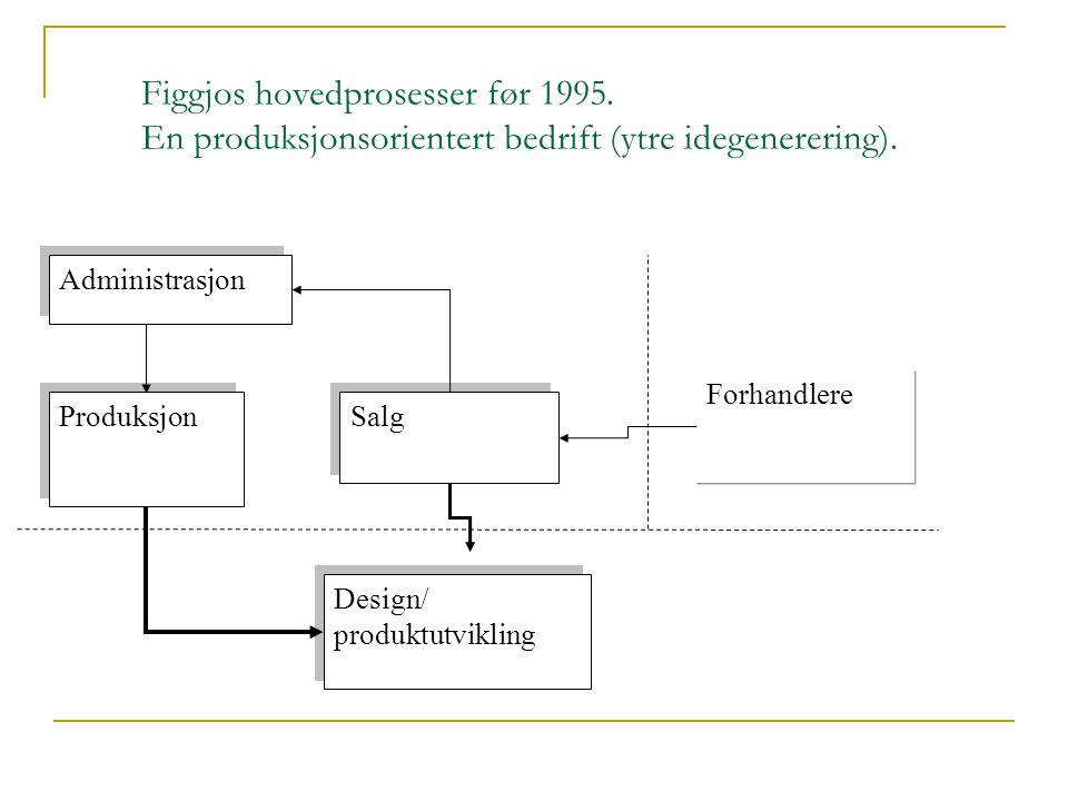 Figgjos hovedprosesser før 1995. En produksjonsorientert bedrift (ytre idegenerering). Salg Produksjon Design/ produktutvikling Design/ produktutvikli