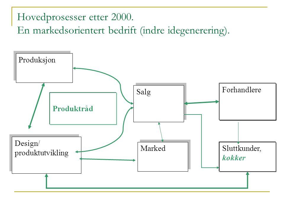 Hovedprosesser etter 2000. En markedsorientert bedrift (indre idegenerering). Produksjon Salg Marked Design/ produktutvikling Design/ produktutvikling