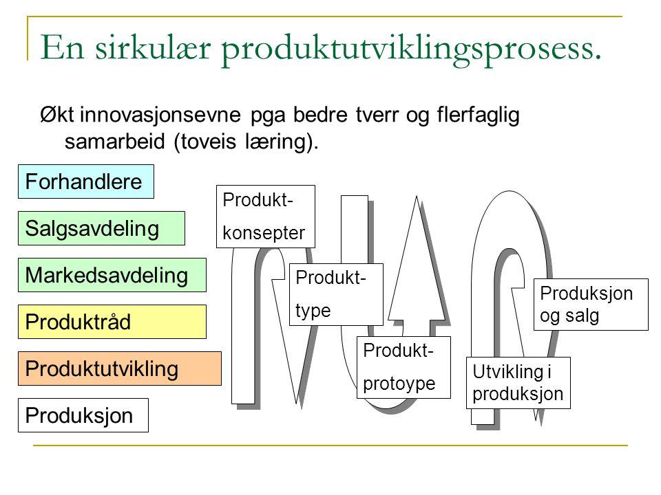 En sirkulær produktutviklingsprosess. Økt innovasjonsevne pga bedre tverr og flerfaglig samarbeid (toveis læring). Forhandlere Salgsavdeling Produktrå