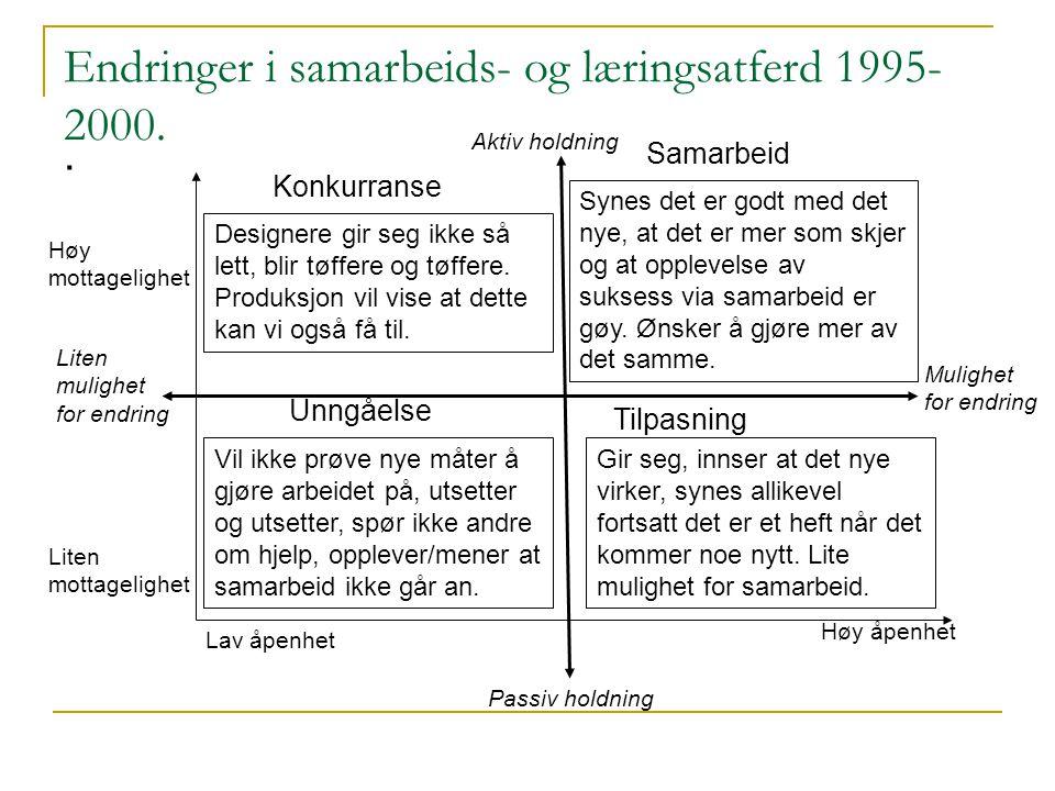 Endringer i samarbeids- og læringsatferd 1995- 2000. Konkurranse. Samarbeid Unngåelse Tilpasning Aktiv holdning Passiv holdning Mulighet for endring L