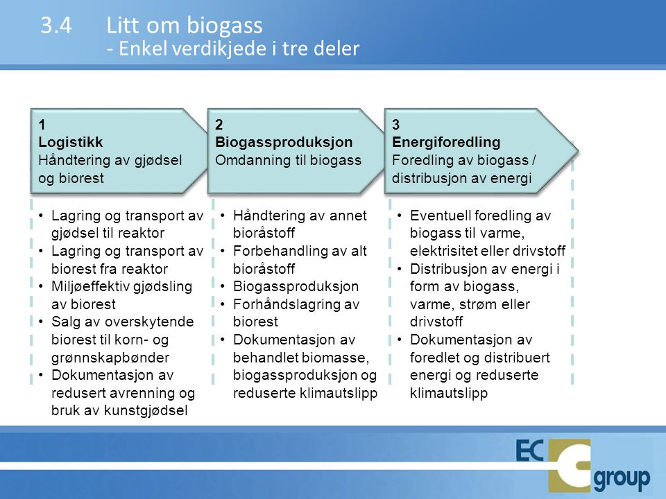 3.4Litt om biogass - Enkel verdikjede i tre deler •Lagring og transport av gjødsel til reaktor •Lagring og transport av biorest fra reaktor •Miljøeffe