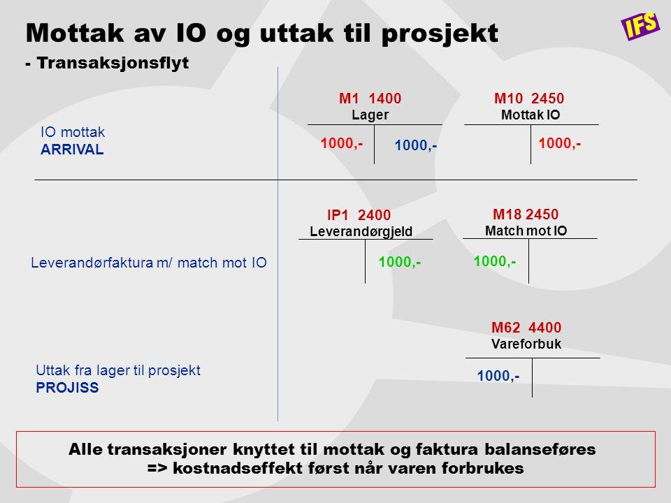 M1 1400 Lager M10 2450 Mottak IO 1000,- IO mottak ARRIVAL Mottak av IO og uttak til prosjekt - Transaksjonsflyt Alle transaksjoner knyttet til mottak