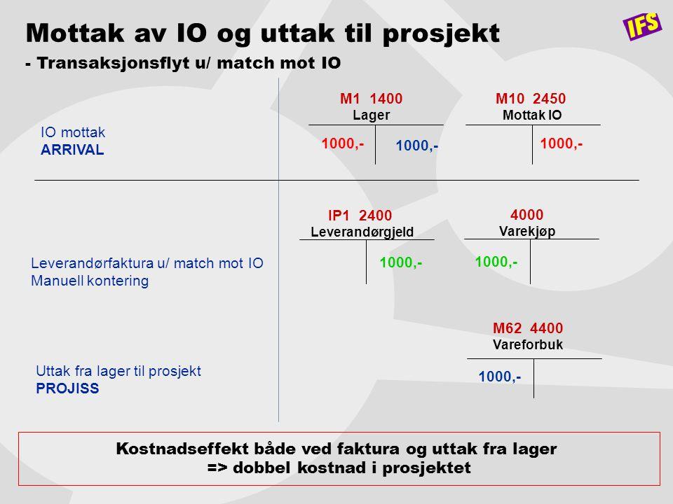 M1 1400 Lager M10 2450 Mottak IO 1000,- IO mottak ARRIVAL Mottak av IO og uttak til prosjekt - Transaksjonsflyt u/ match mot IO Kostnadseffekt både ve